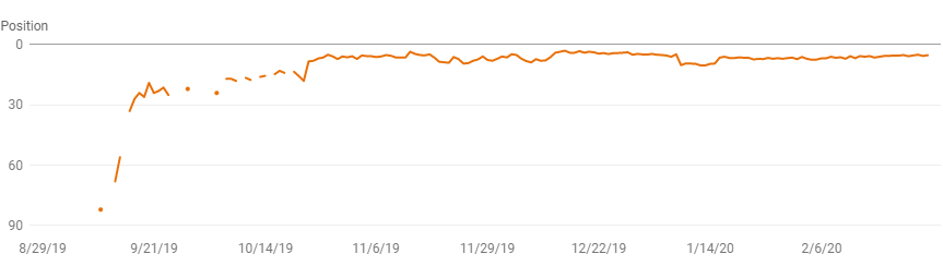seo client results
